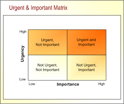 A Matrix Of Urgency And Importance Do Good Better